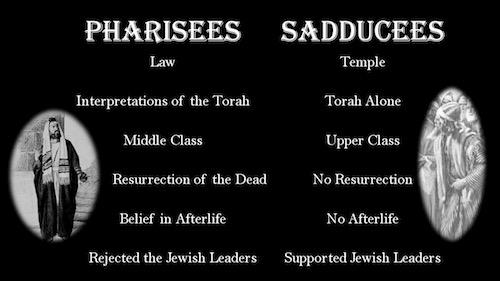 PhariseesSaducees